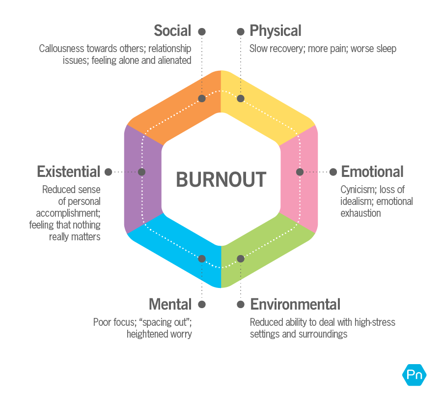 """Are you suffering from """"burnout""""? Take this quiz (and learn what to do)"""